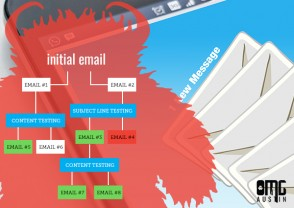 Email marketing 101: What are drip campaigns